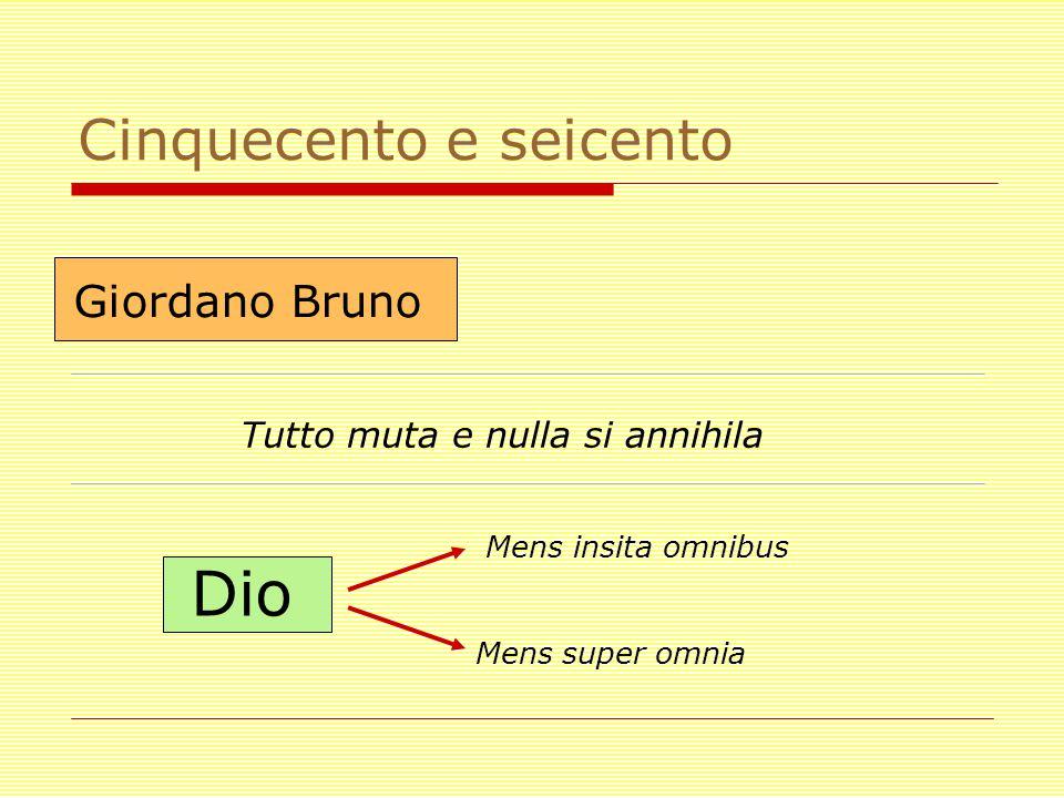 Cinquecento e seicento Giordano Bruno Tutto muta e nulla si annihila Mens insita omnibus Mens super omnia Dio