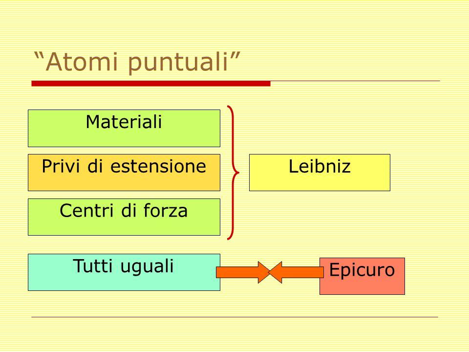 Atomi puntuali Privi di estensione Materiali Centri di forza Tutti uguali Leibniz Epicuro