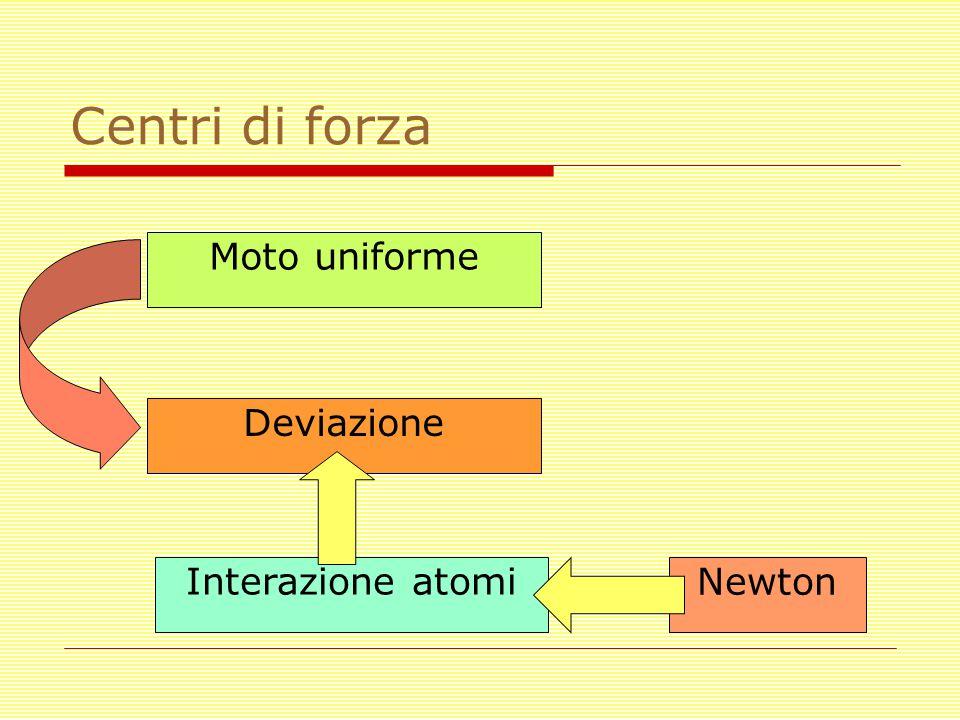Centri di forza Moto uniforme Deviazione Interazione atomi Newton