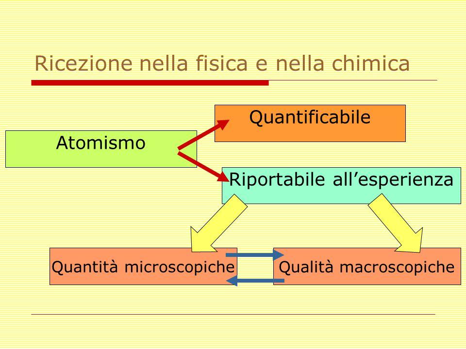 Ricezione nella fisica e nella chimica Atomismo Quantificabile Riportabile all'esperienza Qualità macroscopiche Quantità microscopiche
