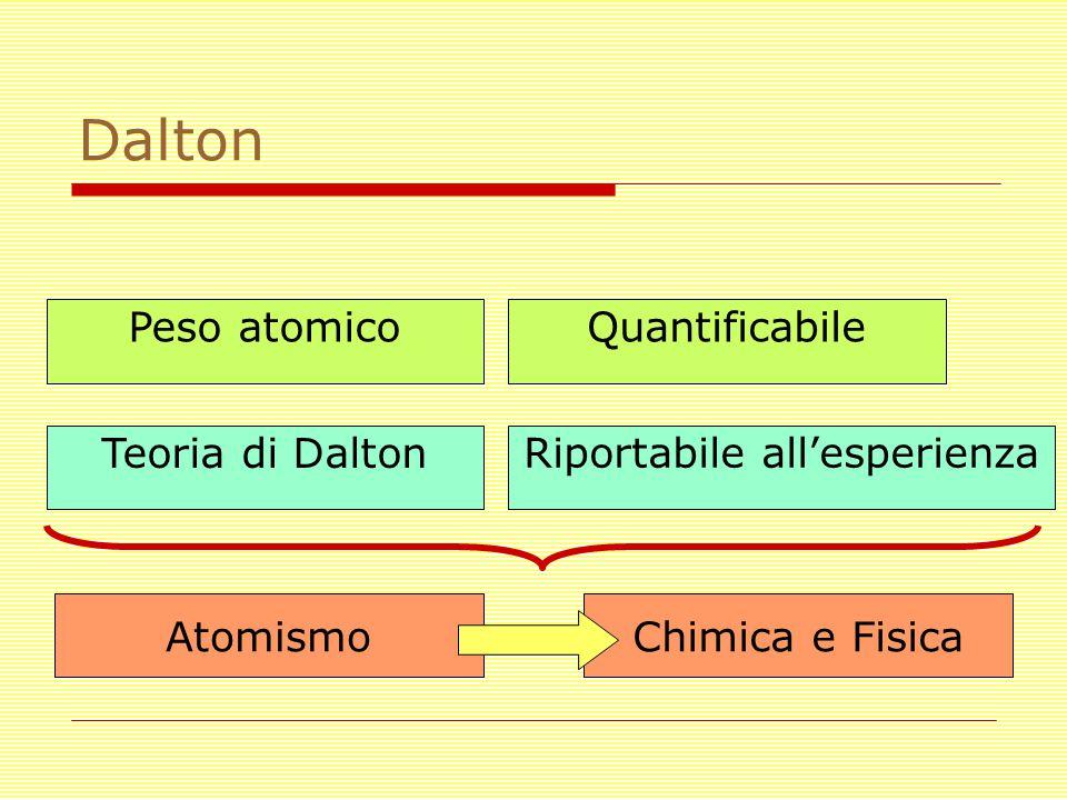 Dalton Peso atomico Riportabile all'esperienza Chimica e FisicaAtomismo Quantificabile Teoria di Dalton