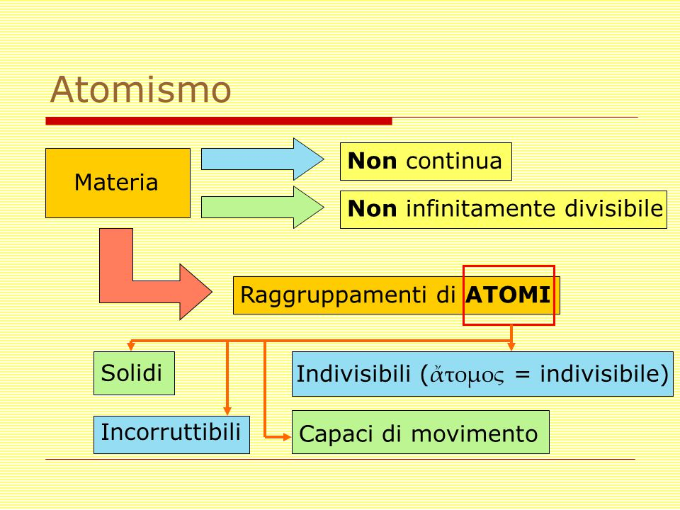 Atomismo Materia Non continua Non infinitamente divisibile Raggruppamenti di ATOMI Indivisibili ( ἄτομος = indivisibile) Incorruttibili Solidi Capaci di movimento