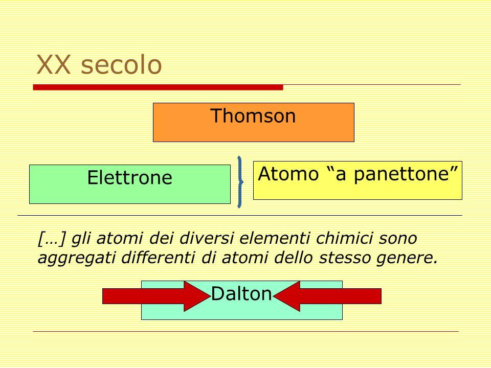 """XX secolo Thomson Atomo """"a panettone"""" […] gli atomi dei diversi elementi chimici sono aggregati differenti di atomi dello stesso genere. Dalton Elettr"""