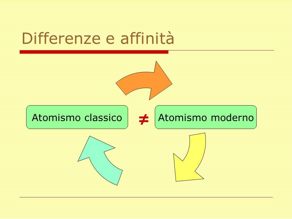 Differenze e affinità Atomismo modernoAtomismo classico ≠