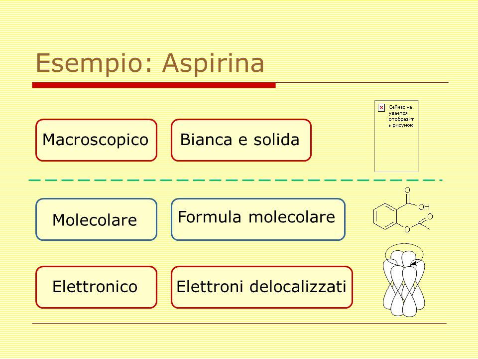 Esempio: Aspirina Macroscopico Molecolare Elettronico Bianca e solida Formula molecolare Elettroni delocalizzati
