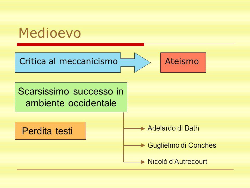 Medioevo Scarsissimo successo in ambiente occidentale Adelardo di Bath Guglielmo di Conches Nicolò d'Autrecourt Critica al meccanicismoAteismo Perdita testi