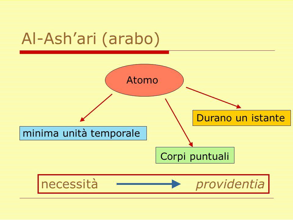 Al-Ash'ari (arabo) necessità providentia Atomo minima unità temporale Corpi puntuali Durano un istante