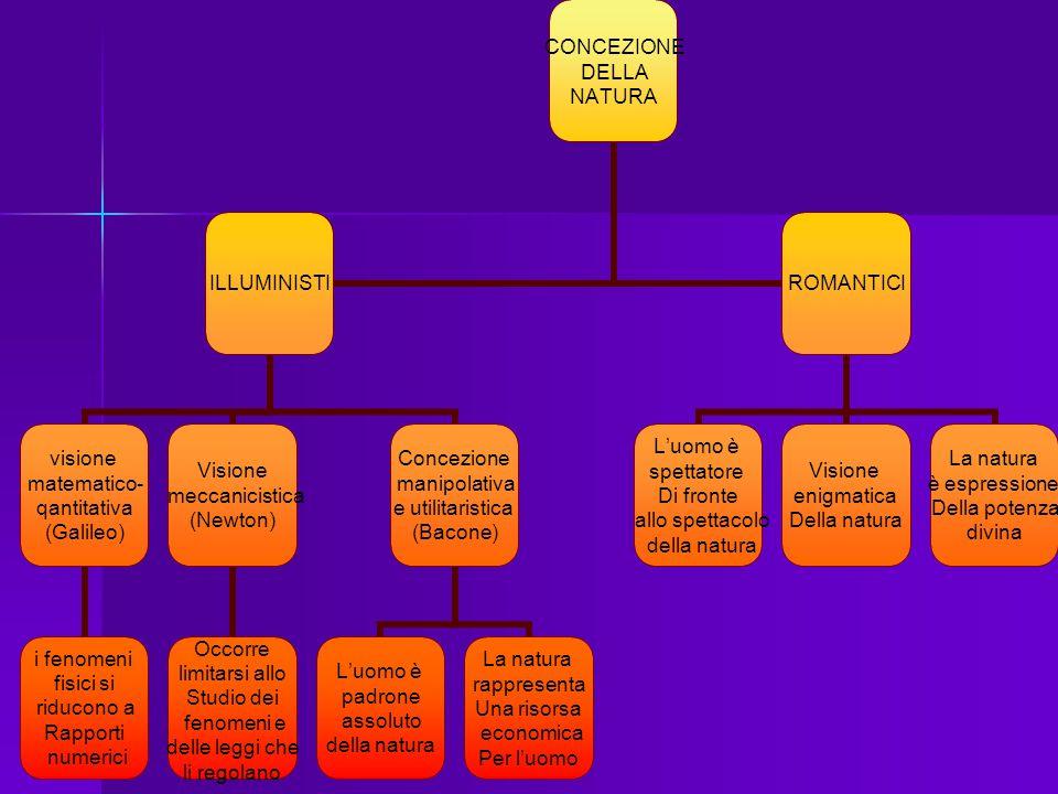 CONCEZIONE DELLA NATURA ILLUMINISTI visione matematico- qantitativa (Galileo) i fenomeni fisici si riducono a Rapporti numerici Visione meccanicistica