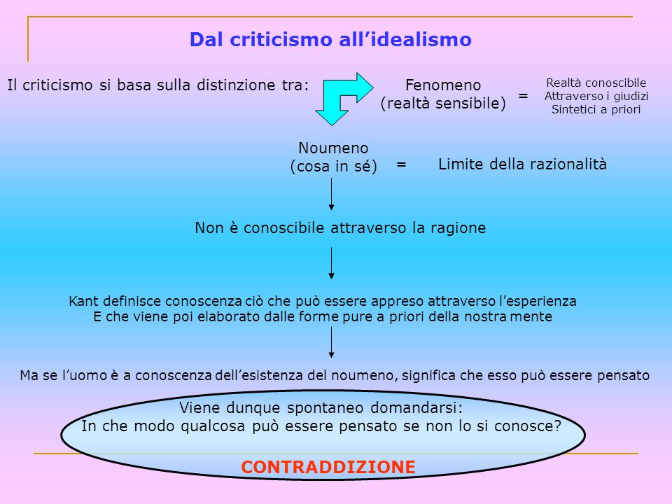 Dal criticismo all'idealismo Il criticismo si basa sulla distinzione tra:Fenomeno (realtà sensibile) = Realtà conoscibile Attraverso i giudizi Sinteti