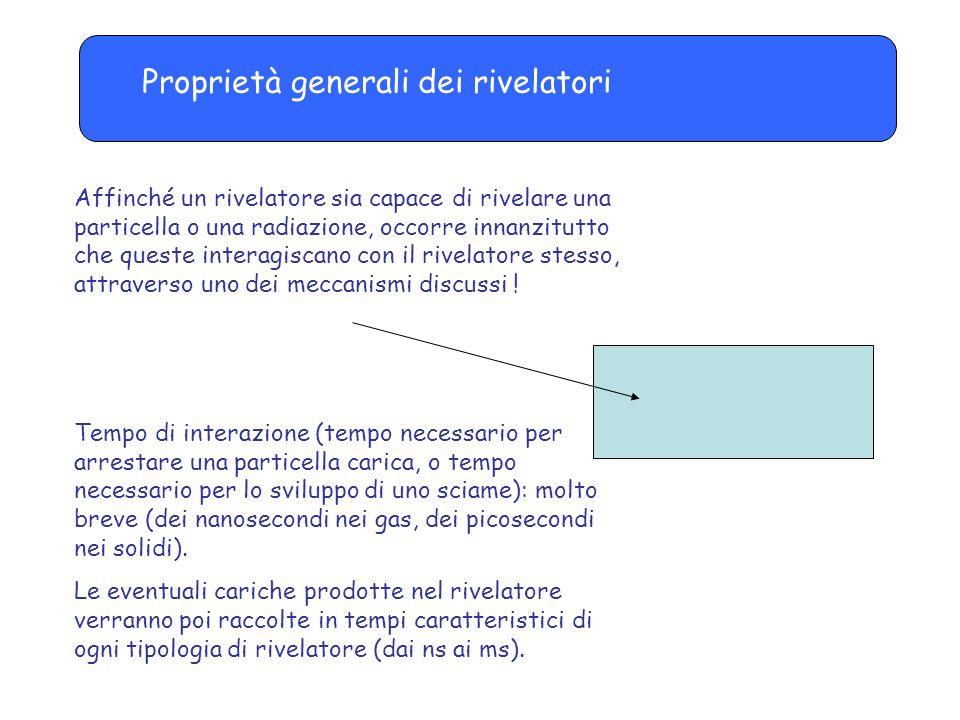 Risoluzione in energia/2 Risoluzione migliore Risoluzione peggiore Esempi tipici: Rivelatori al silicio ~1 % Scintillatori 5-10 %