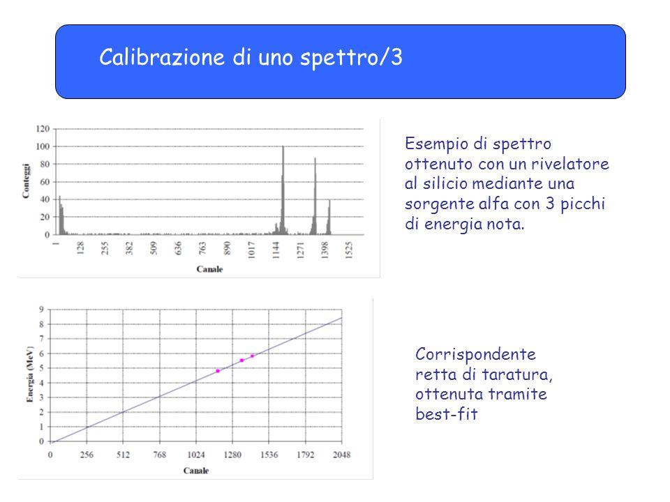 Calibrazione di uno spettro/3 Esempio di spettro ottenuto con un rivelatore al silicio mediante una sorgente alfa con 3 picchi di energia nota. Corris