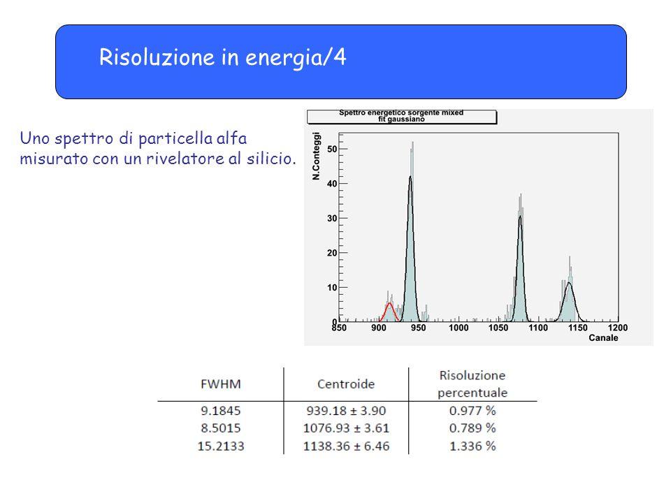 Risoluzione in energia/4 Uno spettro di particella alfa misurato con un rivelatore al silicio.