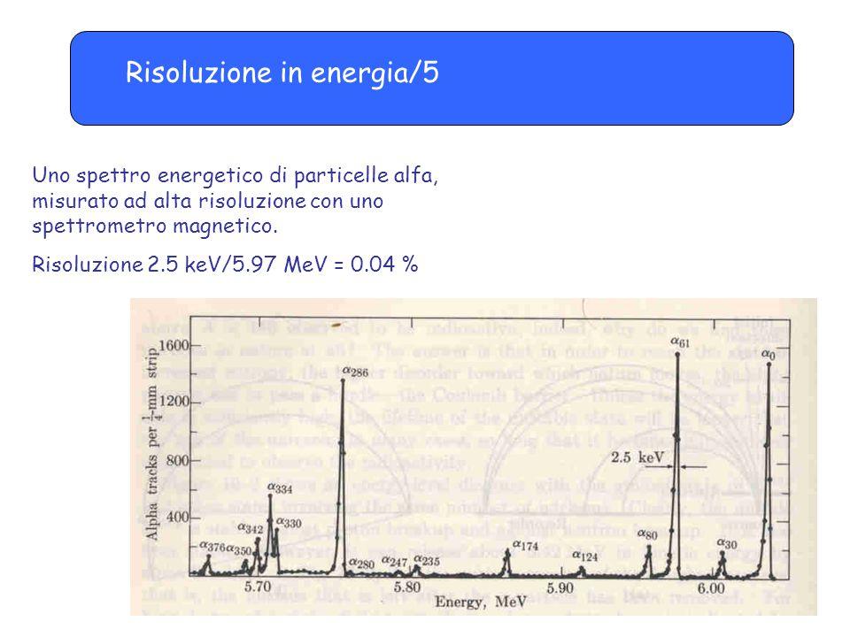 Risoluzione in energia/5 Uno spettro energetico di particelle alfa, misurato ad alta risoluzione con uno spettrometro magnetico. Risoluzione 2.5 keV/5