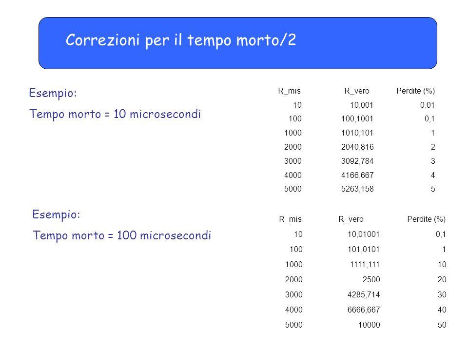 Correzioni per il tempo morto/2 Esempio: Tempo morto = 10 microsecondi Esempio: Tempo morto = 100 microsecondi R_mis R_vero Perdite (%) 1010,010010,1