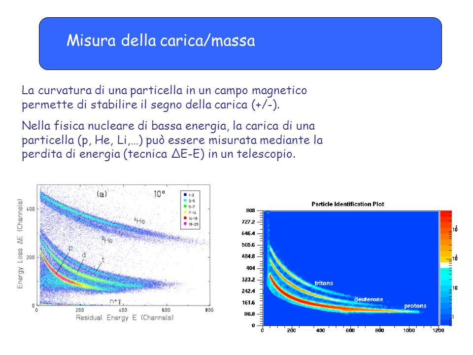Misura della carica/massa La curvatura di una particella in un campo magnetico permette di stabilire il segno della carica (+/-). Nella fisica nuclear
