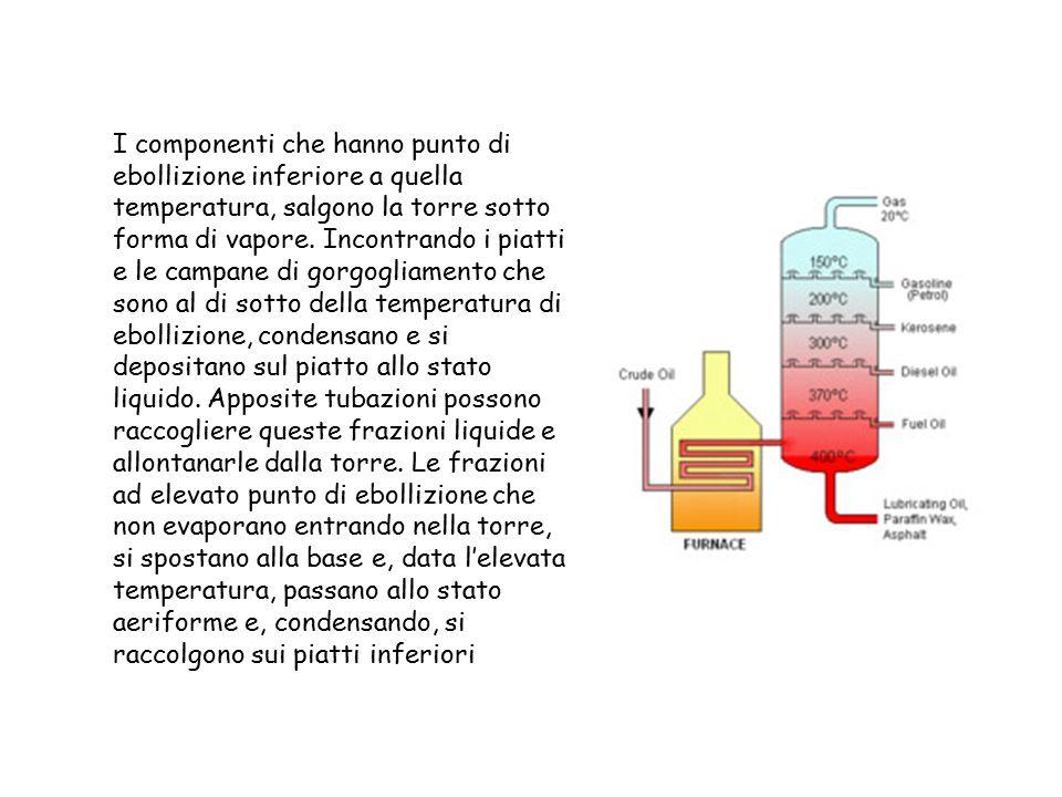 I componenti che hanno punto di ebollizione inferiore a quella temperatura, salgono la torre sotto forma di vapore. Incontrando i piatti e le campane