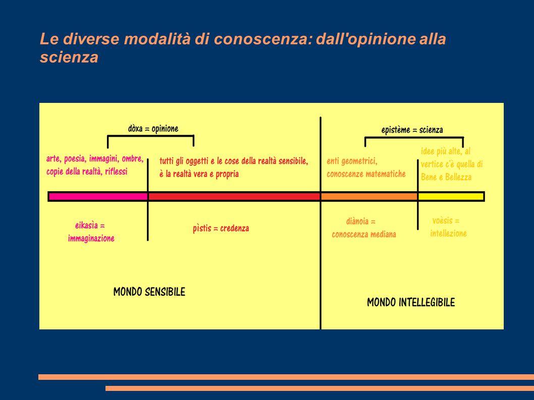 Le diverse modalità di conoscenza: dall'opinione alla scienza