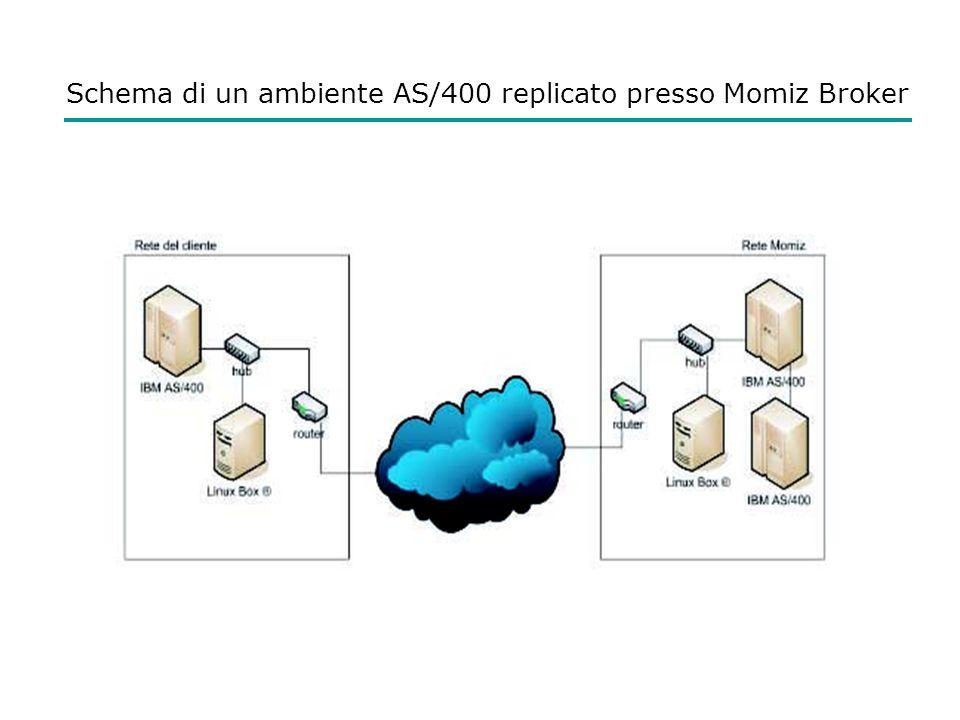 Schema di un ambiente AS/400 replicato presso Momiz Broker