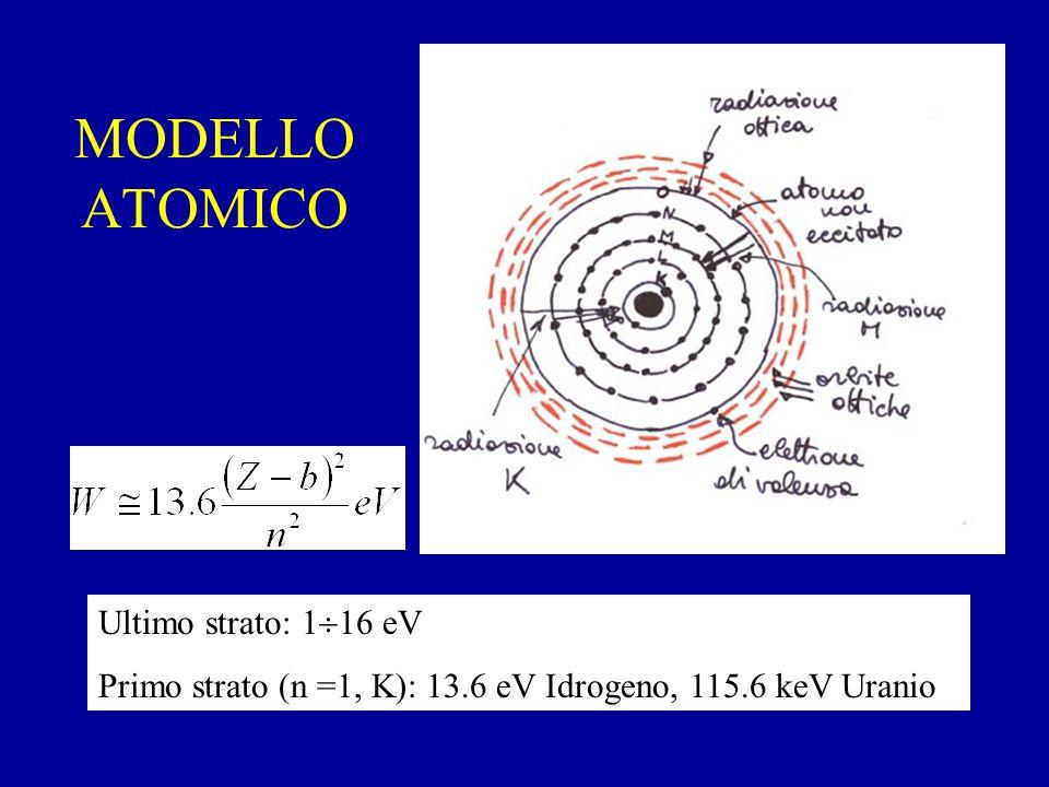 MODELLO ATOMICO Ultimo strato: 1  16 eV Primo strato (n =1, K): 13.6 eV Idrogeno, 115.6 keV Uranio