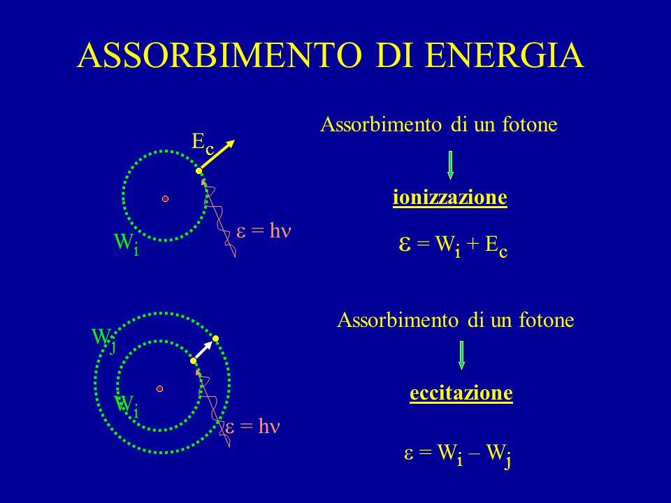 ASSORBIMENTO DI ENERGIA  = h EcEc WiWi  = W i + E c Assorbimento di un fotone ionizzazione WiWi  = h WjWj Assorbimento di un fotone eccitazione  = W i – W j