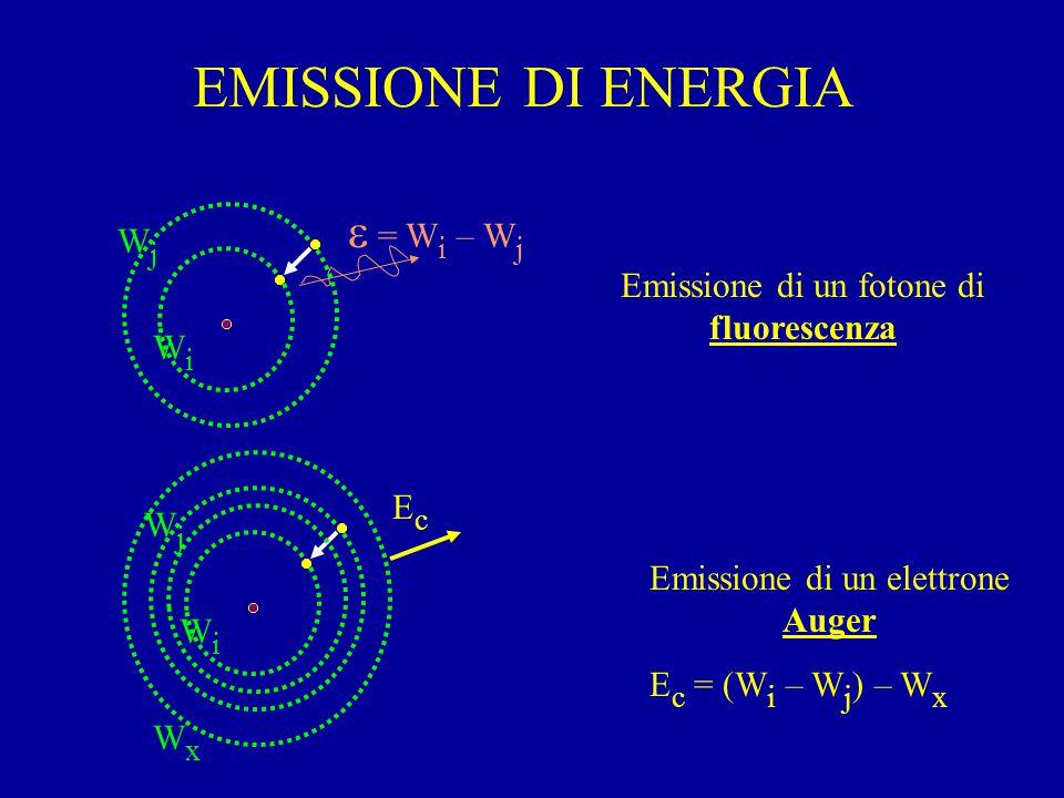 EMISSIONE DI ENERGIA WiWi WjWj  = W i – W j Emissione di un fotone di fluorescenza WiWi WjWj WxWx E c = (W i – W j ) – W x EcEc Emissione di un elettrone Auger