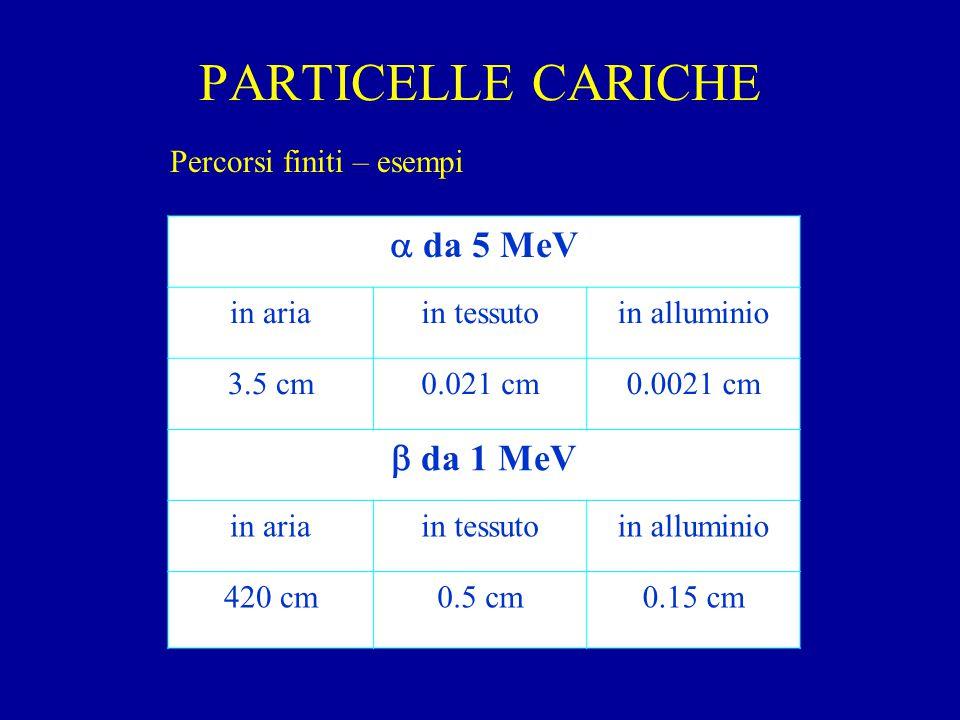 PARTICELLE CARICHE Percorsi finiti – esempi  da 5 MeV in ariain tessutoin alluminio 3.5 cm0.021 cm0.0021 cm  da 1 MeV in ariain tessutoin alluminio 420 cm0.5 cm0.15 cm