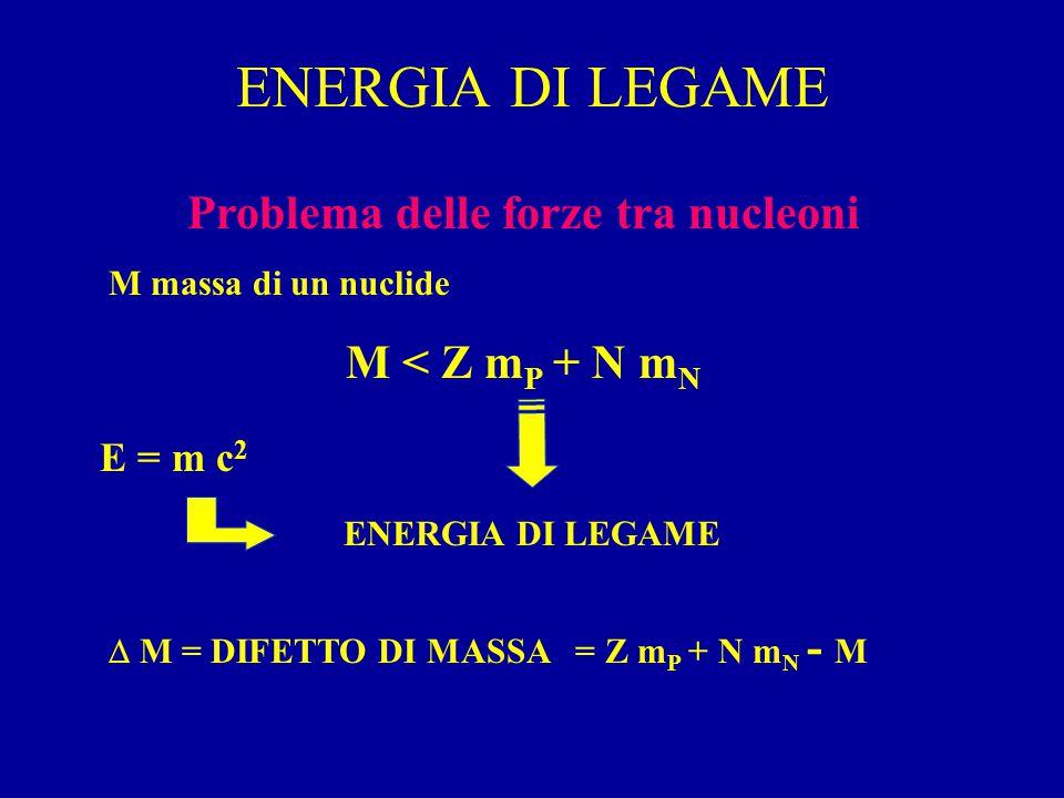 ENERGIA DI LEGAME Problema delle forze tra nucleoni M massa di un nuclide M < Z m P + N m N ENERGIA DI LEGAME E = m c 2  M = DIFETTO DI MASSA = Z m P + N m N - M
