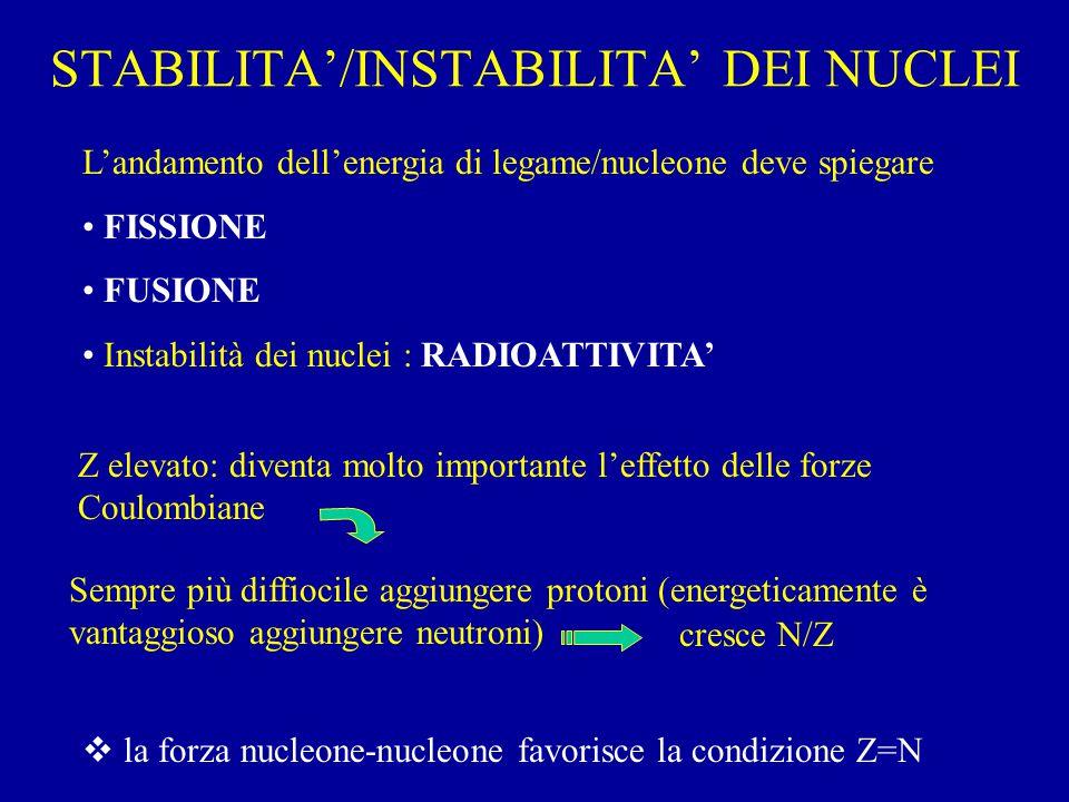 STABILITA'/INSTABILITA' DEI NUCLEI L'andamento dell'energia di legame/nucleone deve spiegare FISSIONE FUSIONE Instabilità dei nuclei : RADIOATTIVITA' Z elevato: diventa molto importante l'effetto delle forze Coulombiane Sempre più diffiocile aggiungere protoni (energeticamente è vantaggioso aggiungere neutroni) cresce N/Z  la forza nucleone-nucleone favorisce la condizione Z=N