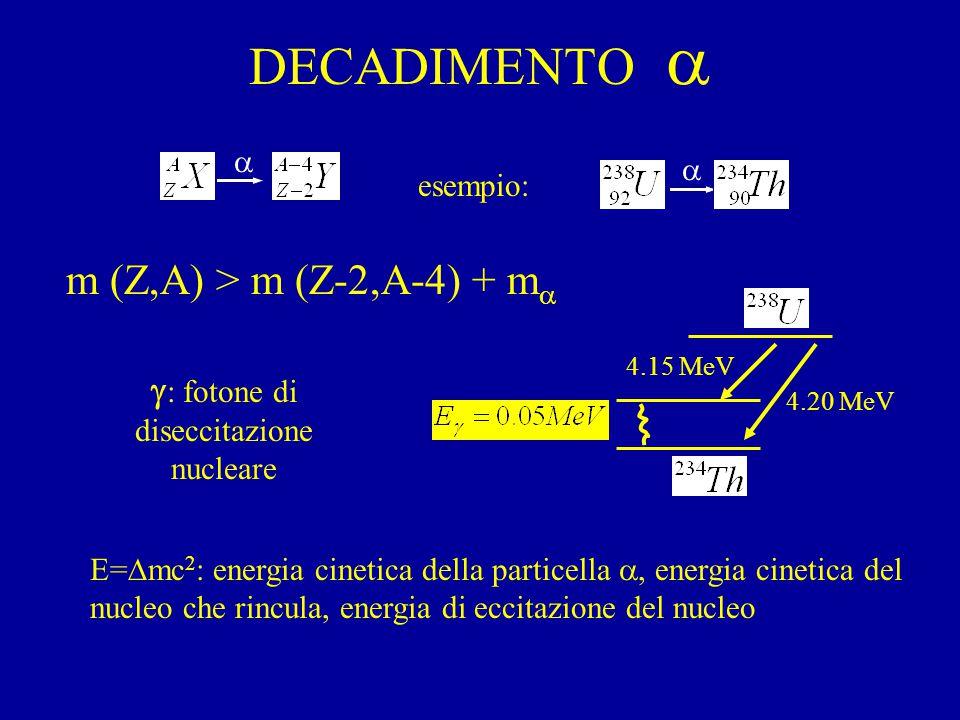 DECADIMENTO  esempio: 4.15 MeV 4.20 MeV m (Z,A) > m (Z-2,A-4) + m  E=  mc 2 : energia cinetica della particella , energia cinetica del nucleo che rincula, energia di eccitazione del nucleo  : fotone di diseccitazione nucleare  