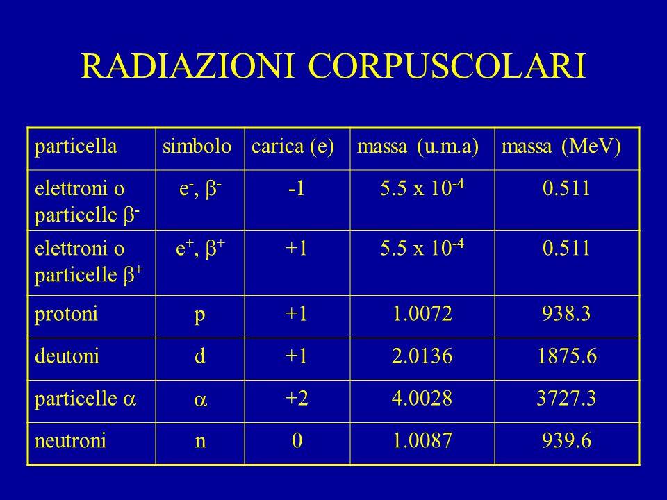 RADIAZIONI CORPUSCOLARI particellasimbolocarica (e)massa (u.m.a)massa (MeV) elettroni o particelle  - e -,  - 5.5 x 10 -4 0.511 elettroni o particelle  + e +,  + +15.5 x 10 -4 0.511 protonip+11.0072938.3 deutonid+12.01361875.6 particelle  +24.00283727.3 neutronin01.0087939.6