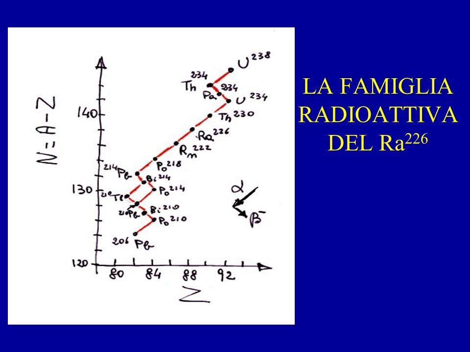 LA FAMIGLIA RADIOATTIVA DEL Ra 226