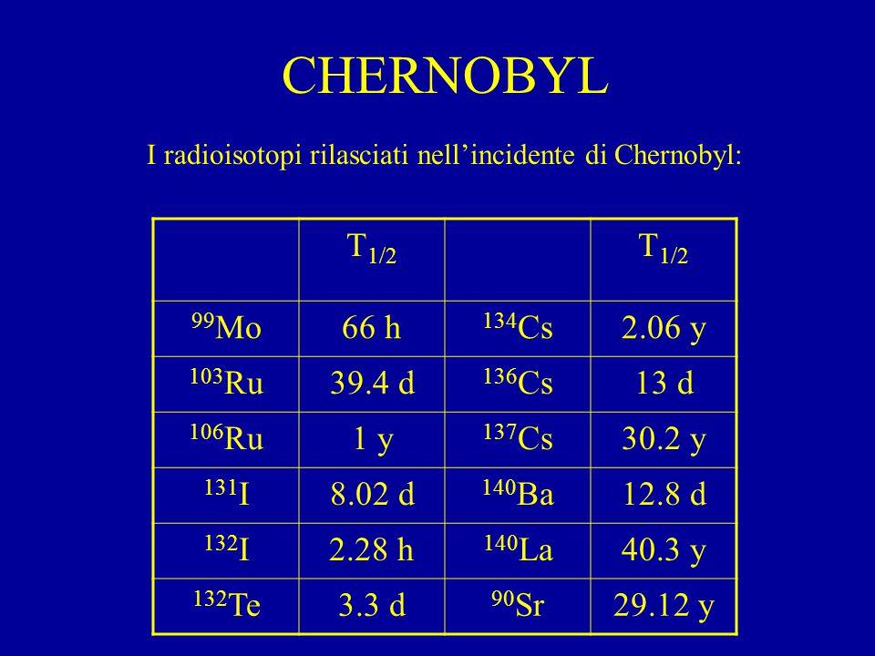 CHERNOBYL I radioisotopi rilasciati nell'incidente di Chernobyl: T 1/2 99 Mo66 h 134 Cs2.06 y 103 Ru39.4 d 136 Cs13 d 106 Ru1 y 137 Cs30.2 y 131 I8.02 d 140 Ba12.8 d 132 I2.28 h 140 La40.3 y 132 Te3.3 d 90 Sr29.12 y