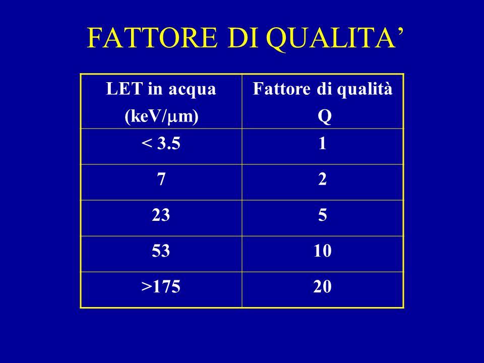FATTORE DI QUALITA' LET in acqua (keV/  m) Fattore di qualità Q < 3.51 72 235 5310 >17520