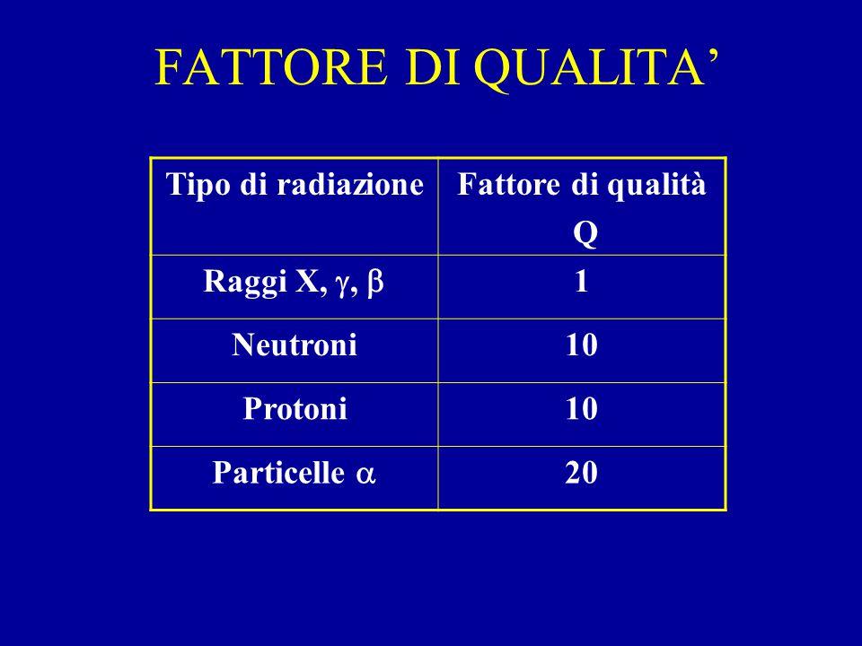 FATTORE DI QUALITA' Tipo di radiazioneFattore di qualità Q Raggi X, ,  1 Neutroni10 Protoni10 Particelle  20