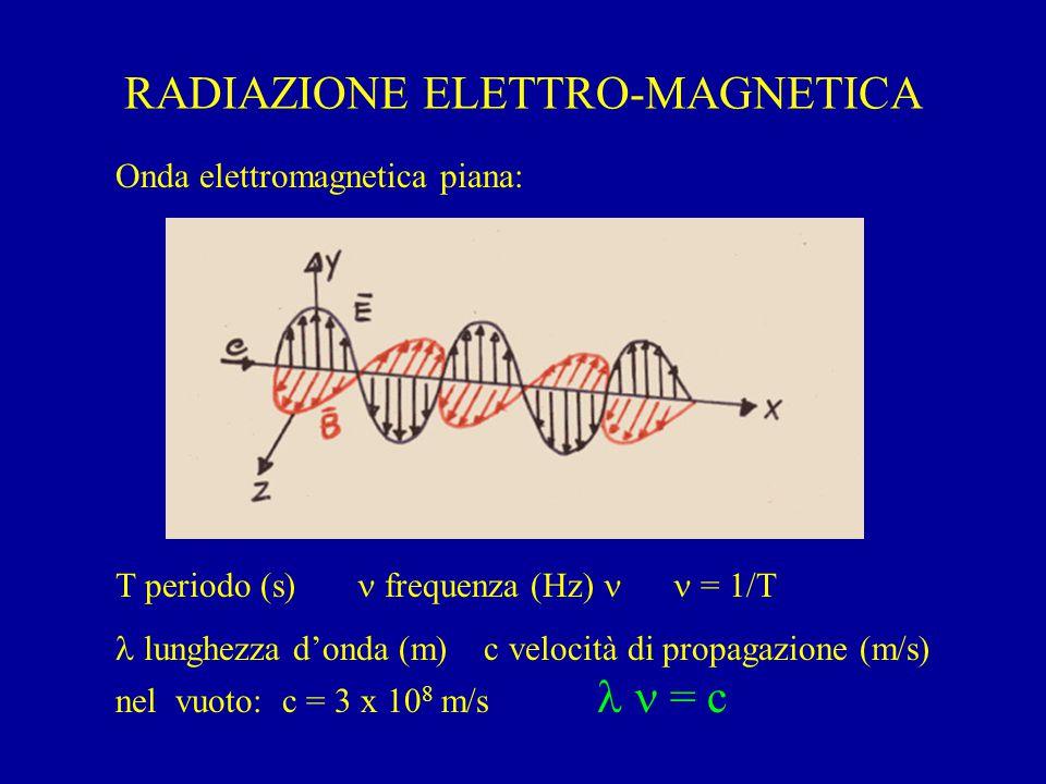RADIAZIONE ELETTRO-MAGNETICA Onda elettromagnetica piana: T periodo (s) frequenza (Hz) = 1/T lunghezza d'onda (m) c velocità di propagazione (m/s) nel vuoto: c = 3 x 10 8 m/s  = c