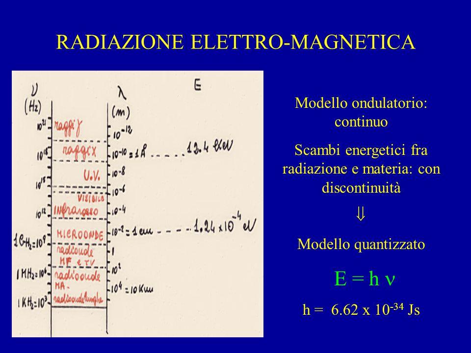 RADIAZIONE ELETTRO-MAGNETICA Modello ondulatorio: continuo Scambi energetici fra radiazione e materia: con discontinuità  Modello quantizzato E = h h = 6.62 x 10 -34 Js