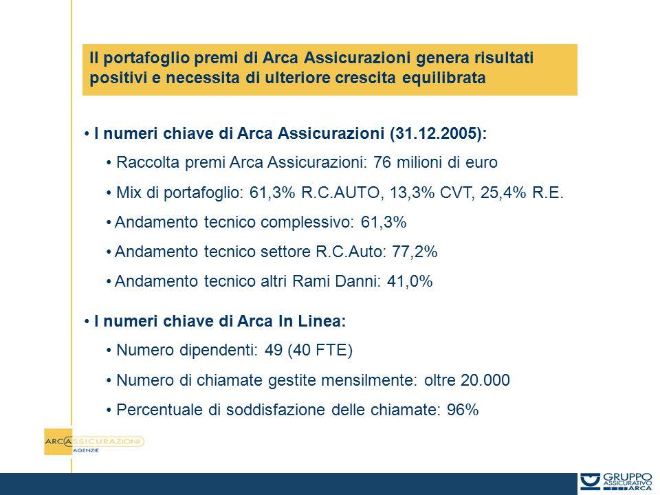 Il portafoglio premi di Arca Assicurazioni genera risultati positivi e necessita di ulteriore crescita equilibrata I numeri chiave di Arca Assicurazioni (31.12.2005): Raccolta premi Arca Assicurazioni: 76 milioni di euro Mix di portafoglio: 61,3% R.C.AUTO, 13,3% CVT, 25,4% R.E.