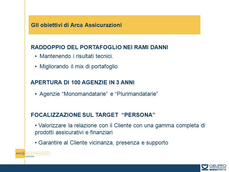 Gli obiettivi di Arca Assicurazioni RADDOPPIO DEL PORTAFOGLIO NEI RAMI DANNI Mantenendo i risultati tecnici.