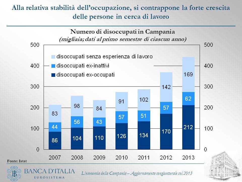 L'economia della Campania – Aggiornamento congiunturale sul 2013 Fonte: Istat Alla relativa stabilità dell'occupazione, si contrappone la forte cresci