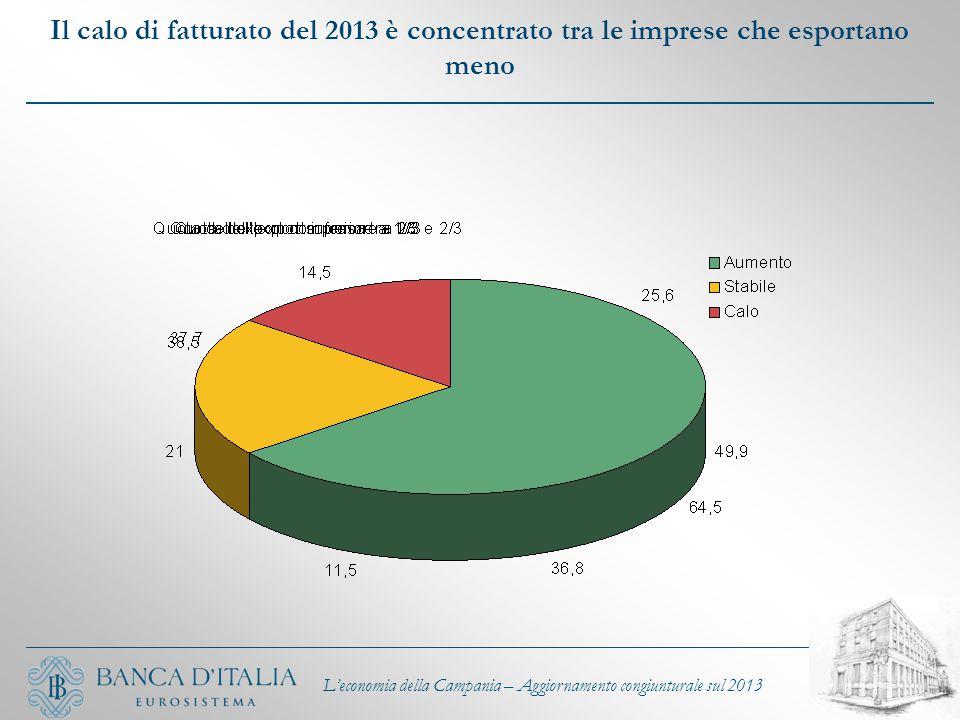 Il calo di fatturato del 2013 è concentrato tra le imprese che esportano meno L'economia della Campania – Aggiornamento congiunturale sul 2013