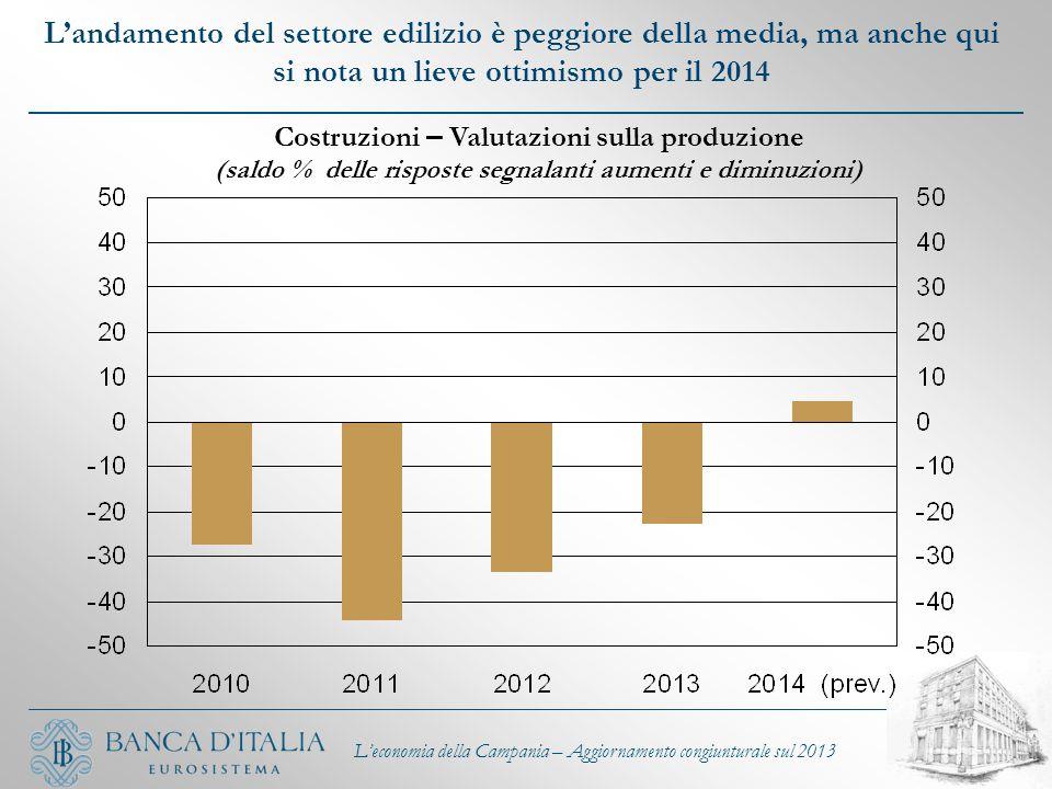 L'andamento del settore edilizio è peggiore della media, ma anche qui si nota un lieve ottimismo per il 2014 L'economia della Campania – Aggiornamento