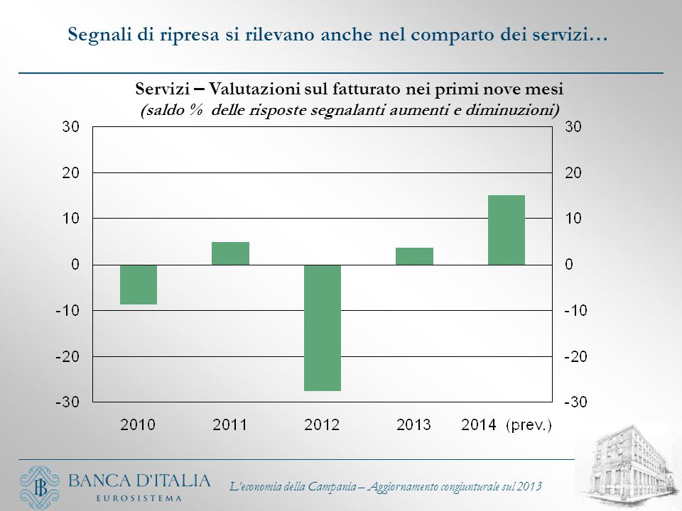 Segnali di ripresa si rilevano anche nel comparto dei servizi… L'economia della Campania – Aggiornamento congiunturale sul 2013 Servizi – Valutazioni