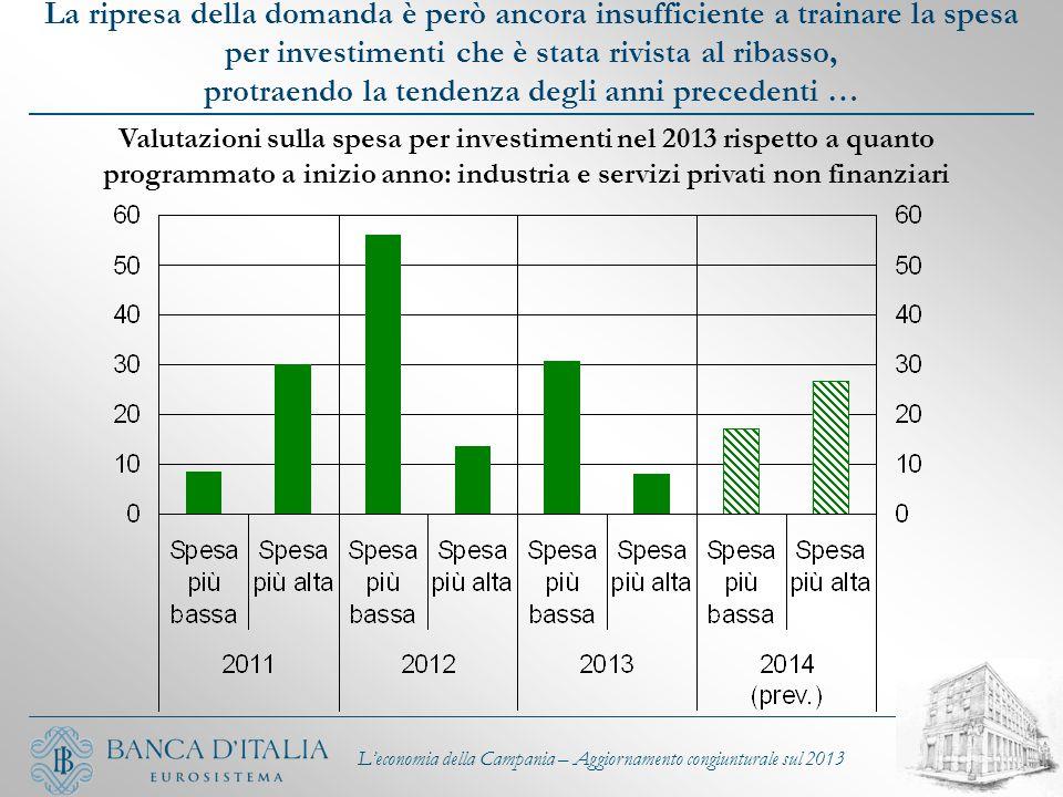 La ripresa della domanda è però ancora insufficiente a trainare la spesa per investimenti che è stata rivista al ribasso, protraendo la tendenza degli