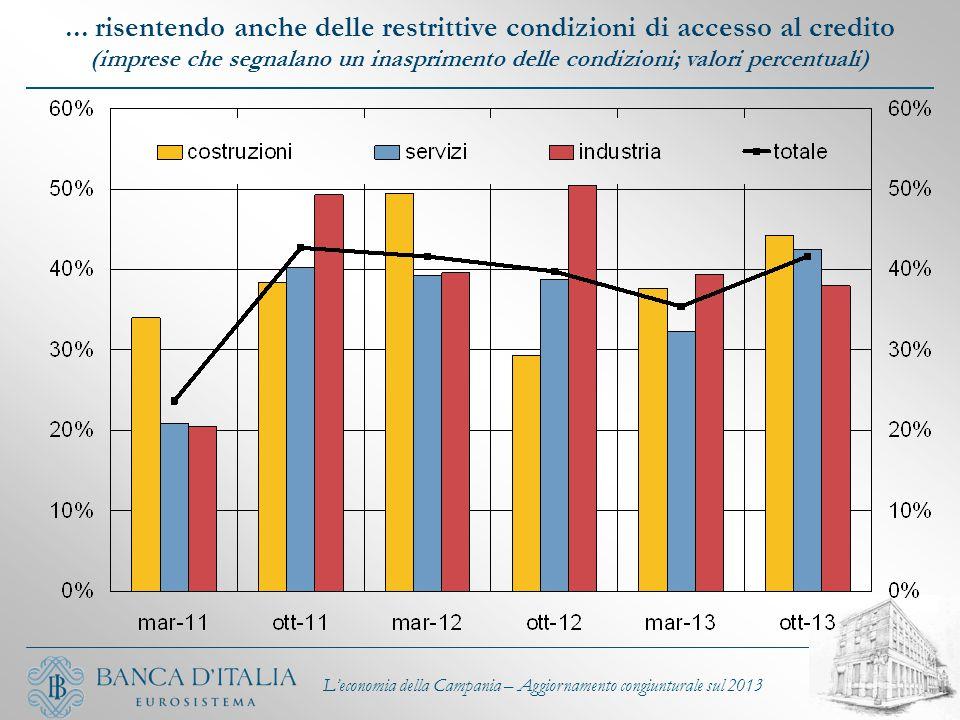 L'economia della Campania – Aggiornamento congiunturale sul 2013... risentendo anche delle restrittive condizioni di accesso al credito (imprese che s