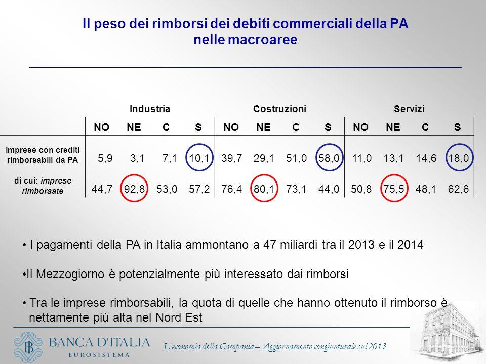 L'economia della Campania – Aggiornamento congiunturale sul 2013 Il peso dei rimborsi dei debiti commerciali della PA nelle macroaree IndustriaCostruz