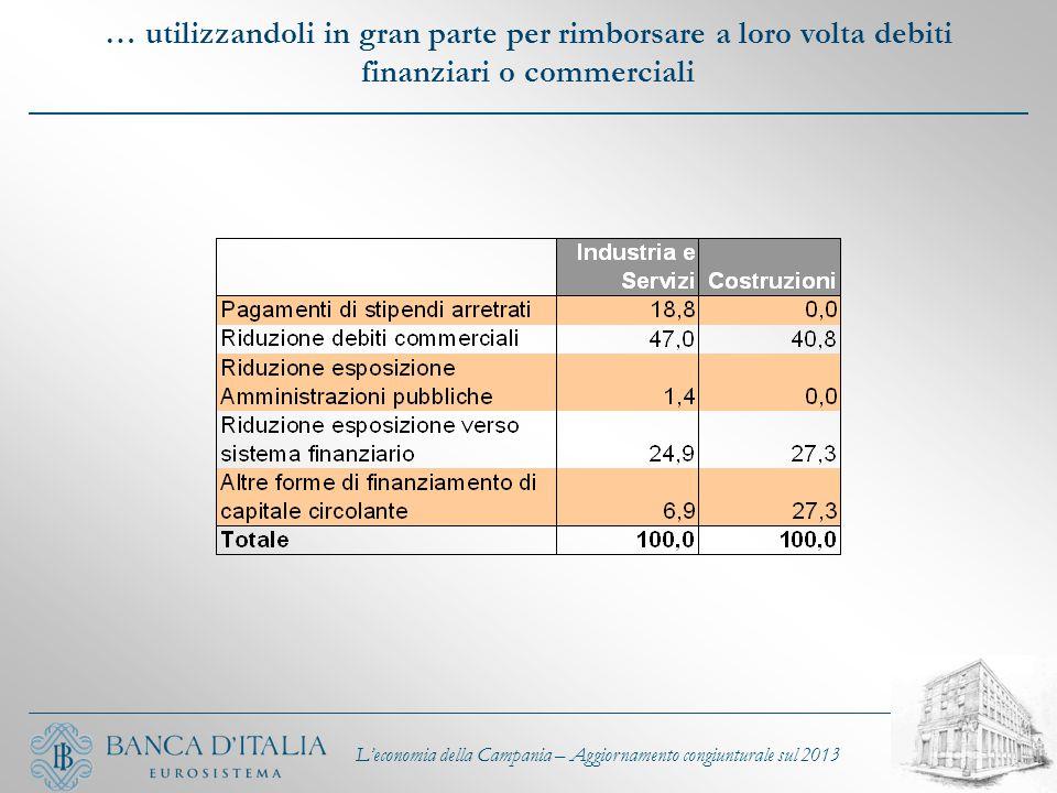 … utilizzandoli in gran parte per rimborsare a loro volta debiti finanziari o commerciali L'economia della Campania – Aggiornamento congiunturale sul