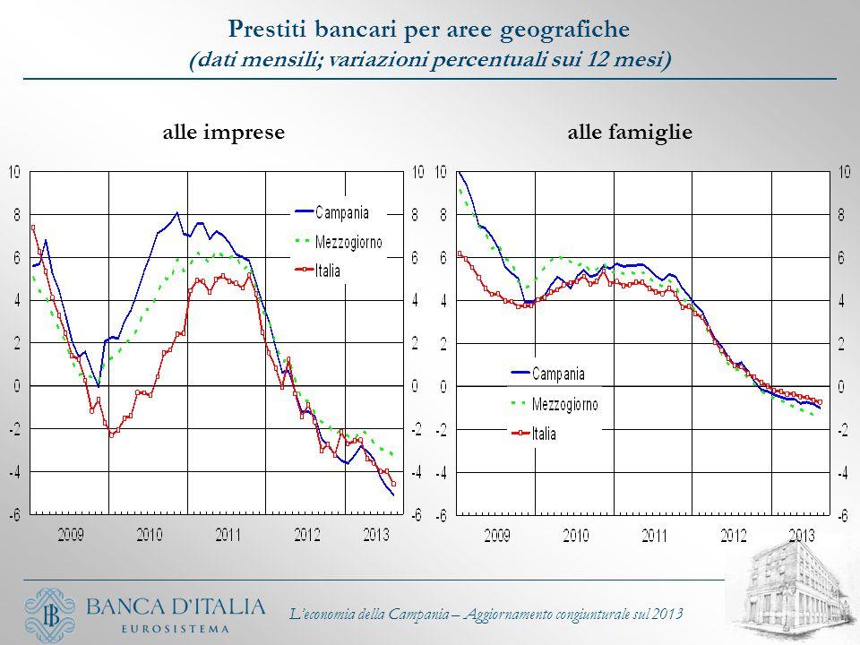 alle impresealle famiglie L'economia della Campania – Aggiornamento congiunturale sul 2013 Prestiti bancari per aree geografiche (dati mensili; variaz
