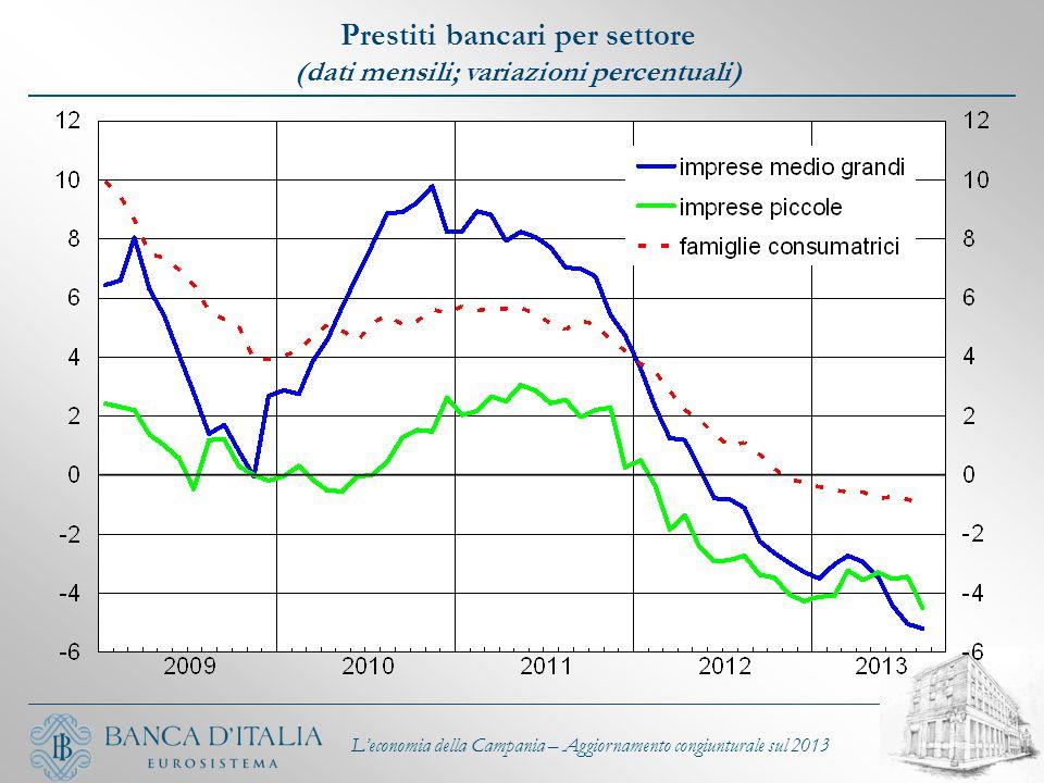 L'economia della Campania – Aggiornamento congiunturale sul 2013 Prestiti bancari per settore (dati mensili; variazioni percentuali)