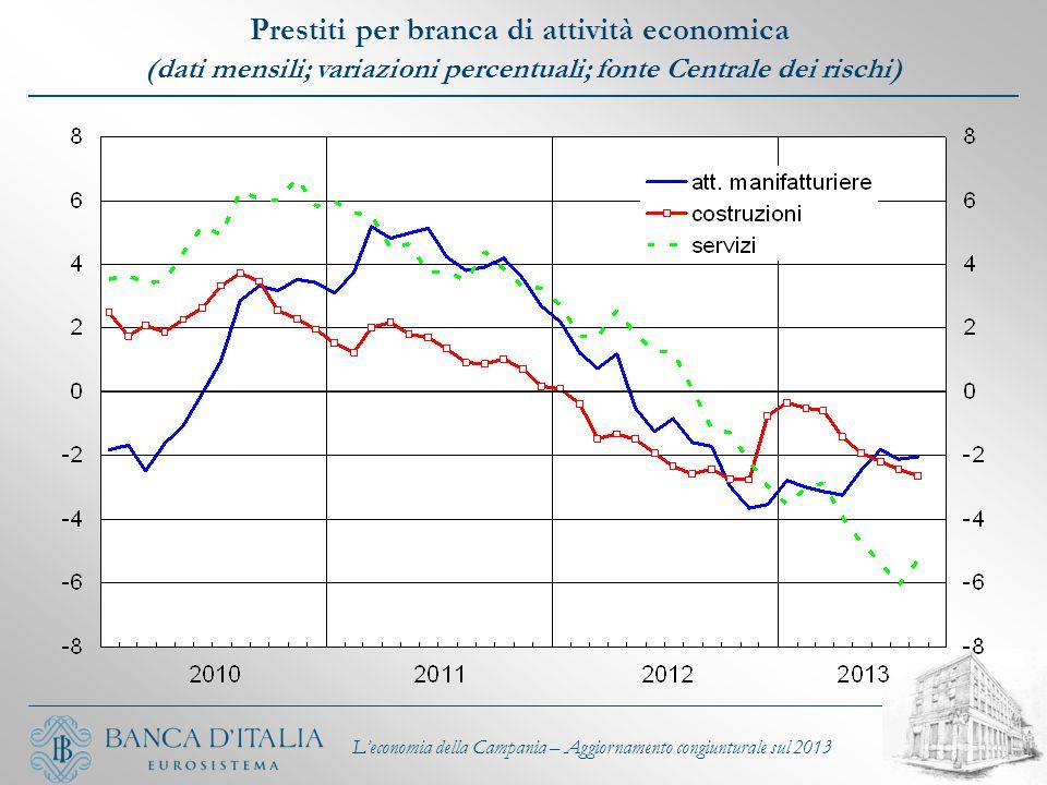 L'economia della Campania – Aggiornamento congiunturale sul 2013 Prestiti per branca di attività economica (dati mensili; variazioni percentuali; font