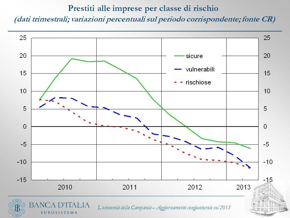 L'economia della Campania – Aggiornamento congiunturale sul 2013 Prestiti alle imprese per classe di rischio (dati trimestrali; variazioni percentuali